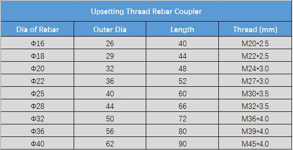 Aleono Upsetting Rebar Coupler Parameters